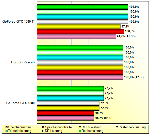 Rohleistungs-Vergleich GeForce GTX 1080 vs. Titan X (Pascal) vs. GeForce GTX 1080 Ti