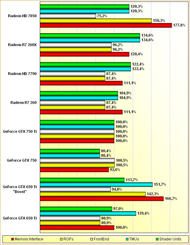 """Rohleistungs-Vergleich GeForce GTX 650 Ti & """"Boost"""", GTX 750 & 750 Ti, Radeon HD 7790 & 7850, R7 260 & 260X"""