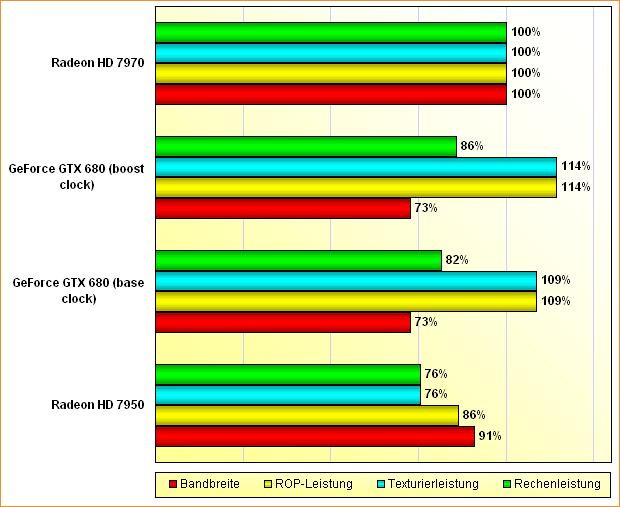 Rohleistungs-Vergleich GeForce GTX 680, Radeon HD 7950 & 7970 (aktualisiert)