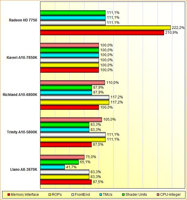Rohleistungs-Vergleich Llano, Trinity, Richland & Kaveri