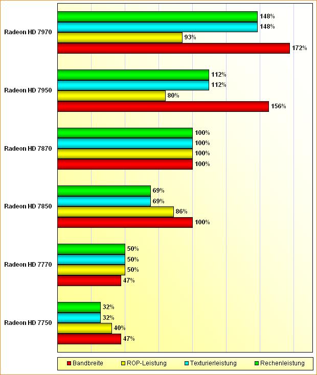Rohleistungs-Vergleich Radeon HD 7750, 7770, 7850, 7870, 7950 & 7970
