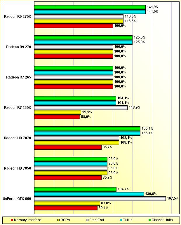 Rohleistungs-Vergleich Radeon HD 7850 & 7870, Radeon R7 260X & 265, Radeon R9 270 & 270X, GeForce GTX 660