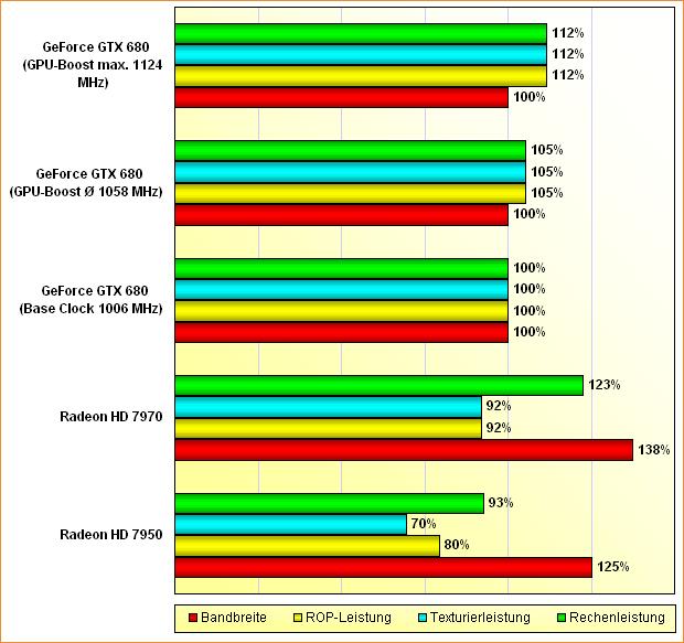 Rohleistungs-Vergleich Radeon HD 7950, 7970 & GeForce GTX 680 (aktualisiert)