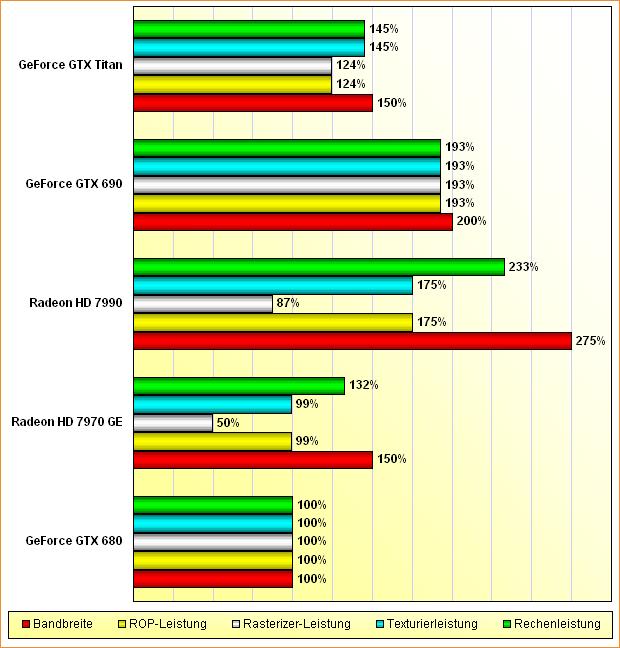 Rohleistungs-Vergleich Radeon HD 7970 GHz Edition, 7990 & GeForce GTX 680, 690, Titan