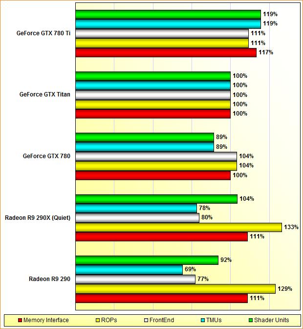 Rohleistungs-Vergleich Radeon R9 290 & 290X, GeForce GTX 780, Titan & 780 Ti