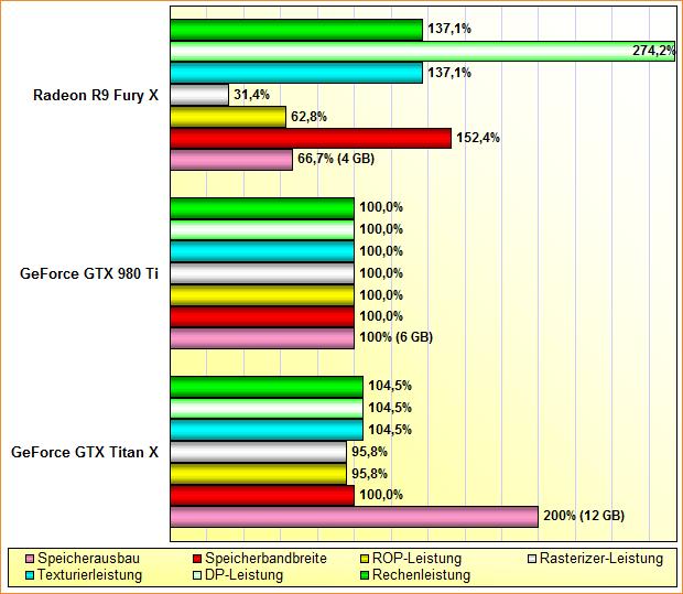 Rohleistungs-Vergleich Radeon R9 Fury X, GeForce GTX 980 Ti & Titan X