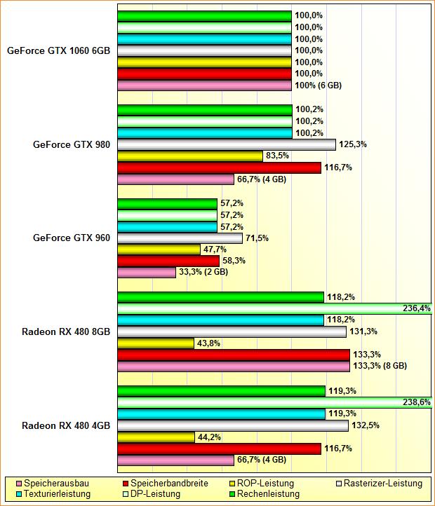 Rohleistungs-Vergleich Radeon RX 480 4GB & 8GB, GeForce GTX 960, 980 & 1060 6GB