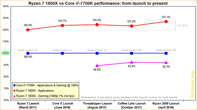 Ryzen 7 1800X vs Core i7-7700K performance: from launch to present