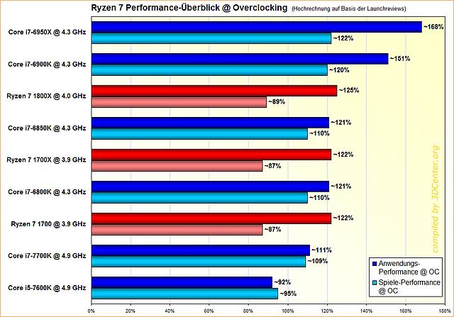 Ryzen 7 Performance-Überblick @ Overclocking