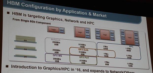 Samsungs HBM2-Portfolio