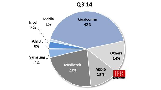 Marktanteile Smartphone/Tablet-SoCs Q3/2014
