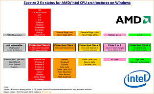 Spectre 2 fix status for AMD/Intel CPU architectures on Windows