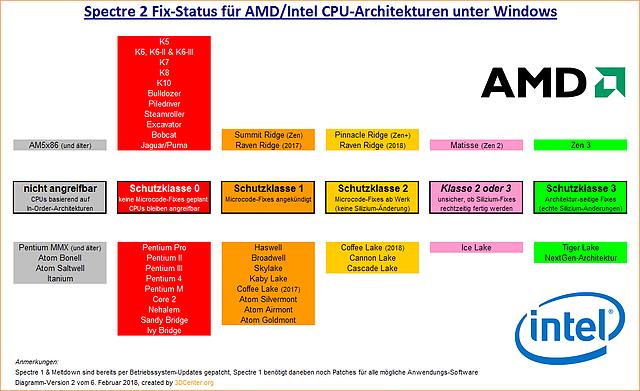 Spectre 2 Fix-Status für AMD/Intel CPU-Architekturen unter Windows