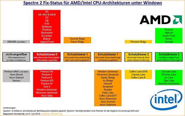 Spectre 2 Fix-Status für AMD/Intel CPU-Architekturen unter Windows (v8)