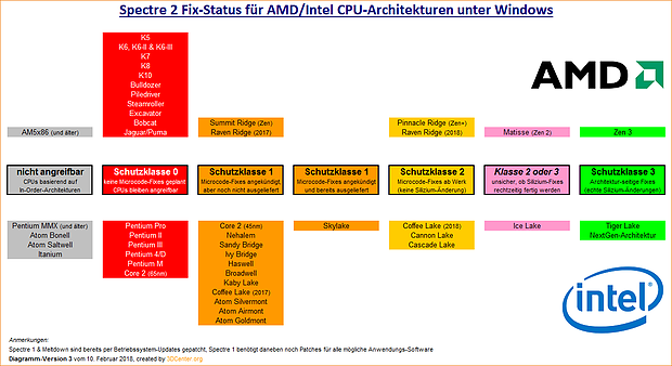 Spectre 2 Fix-Status für AMD/Intel CPU-Architekturen unter Windows (Version 3)