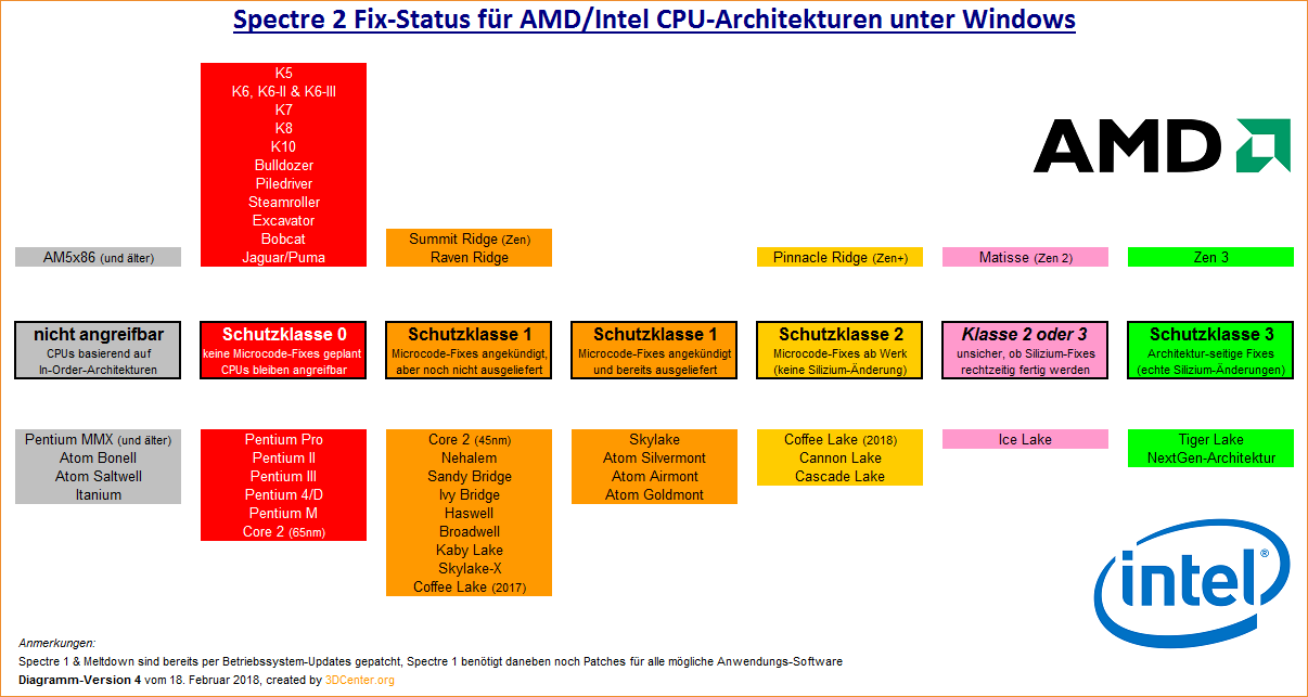 Spectre 2 Fix-Status für AMD/Intel CPU-Architekturen unter Windows (Version 4)