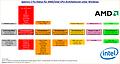 Spectre 2 Fix-Status für AMD/Intel CPU-Architekturen unter Windows (Version 4)