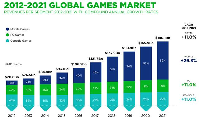 Spiele-Markt 2012-2021 (Prognose)