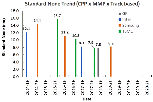 Standard Node Trend (SemiWiki, July 2017)