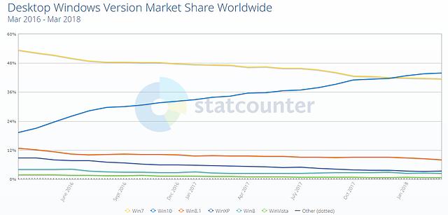 Weltweite Betriebssystem-Verteilung (PC) von März 2016 bis März 2018 (lt. StatCounter, nur Windows)