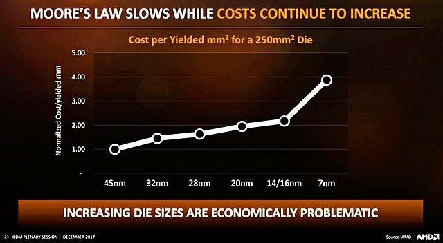 Steigende Kosten mit jedem neuen Fertigungsverfahren