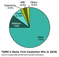 TSMC (prognostizierte) Kundenverteilung bei der 7nm-Fertigung im Jahr 2018