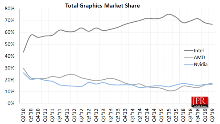 Total Graphics Market Share Q2/2010-Q2/2019