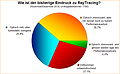 Umfrage-Auswertung: Wie ist der bisherige Eindruck zu RayTracing?