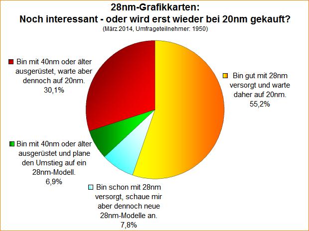 Umfrage-Auswertung: 28nm-Grafikkarten: Noch interessant - oder wird erst wieder bei 20nm gekauft?