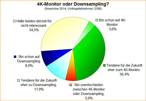 Umfrage-Auswertung: 4K-Monitor oder Downsampling?