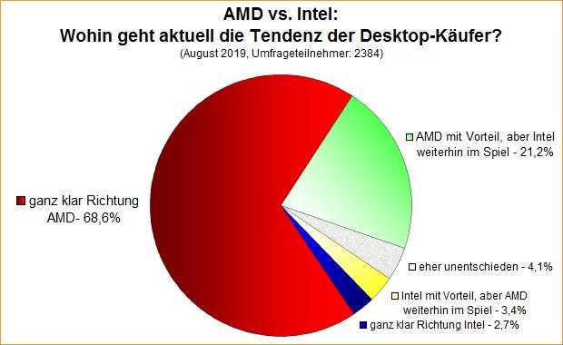 Umfrage-Auswertung: AMD vs. Intel: Wohin geht aktuell die Tendenz der Desktop-Käufer?