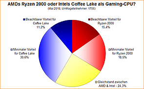 Umfrage-Auswertung: AMDs Ryzen 2000 oder Intels Coffee Lake als Gaming-CPU?
