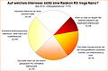 Umfrage-Auswertung: Auf welches Interesse stößt eine Radeon RX Vega Nano?