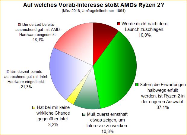 Umfrage-Auswertung: Auf welches Vorab-Interesse stößt AMDs Ryzen 2?