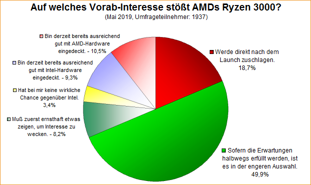 Umfrage-Auswertung: Auf welches Vorab-Interesse stößt AMDs Ryzen 3000?