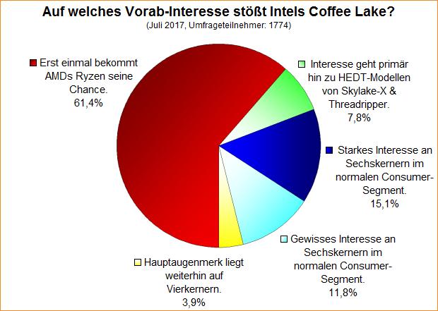 Umfrage-Auswertung: Auf welches Vorab-Interesse stößt Intels Coffee Lake?