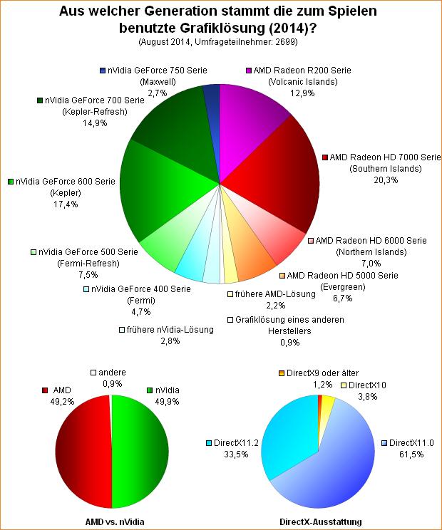 Umfrage-Auswertung: Aus welcher Generation stammt die zum Spielen benutzte Grafiklösung (2014)?