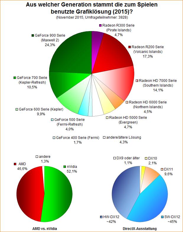 Umfrage-Auswertung: Aus welcher Generation stammt die zum Spielen benutzte Grafiklösung (2015)?