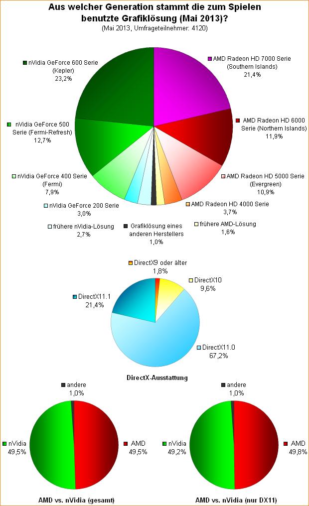 Umfrage-Auswertung: Aus welcher Generation stammt die zum Spielen benutzte Grafiklösung (Mai 2013)?