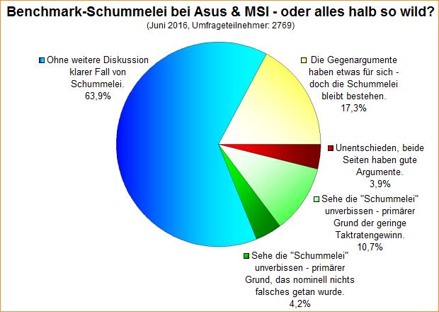 Umfrage-Auswertung: Benchmark-Schummelei bei Asus & MSI - oder alles halb so wild?