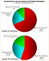 Umfrage-Auswertung: Besteht dieses Jahr die Absicht zur CPU/GPU-Aufrüstung?