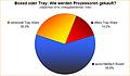 Umfrage-Auswertung: Boxed oder Tray: Wie werden Prozessoren gekauft?