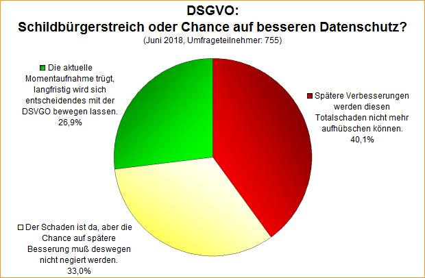 Umfrage-Auswertung: DSGVO: Schildbürgerstreich oder Chance auf besseren Datenschutz?