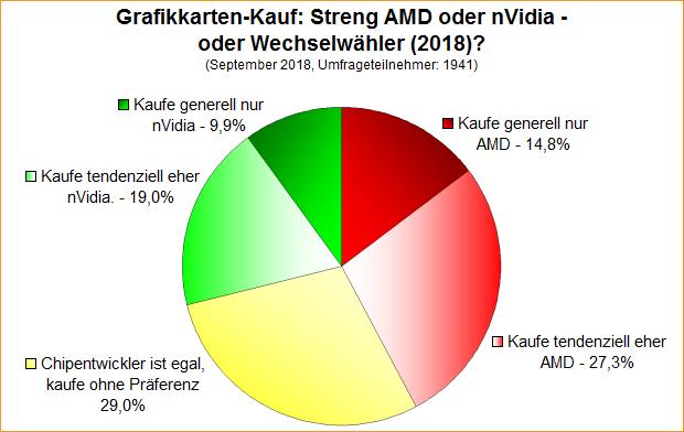 Umfrage-Auswertung: Grafikkarten-Kauf: Streng AMD oder nVidia - oder Wechselwähler (2018)?