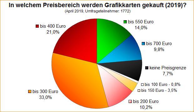 Umfrage-Auswertung: In welchem Preisbereich werden Grafikkarten gekauft (2019)?