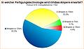 Umfrage-Auswertung: In welcher Fertigungstechnologie wird nVidias Ampere erwartet?