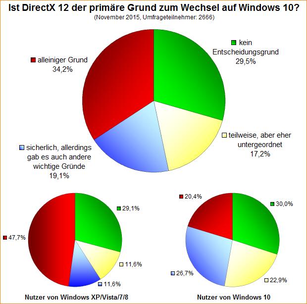 Umfrage-Auswertung: Ist DirectX 12 der primäre Grund zum Wechsel auf Windows 10?