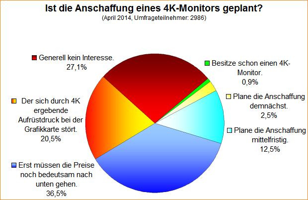 Umfrage-Auswertung: Ist die Anschaffung eines 4K-Monitors geplant?