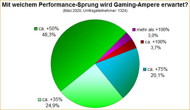 Umfrage-Auswertung: Mit welchem Performance-Sprung wird Gaming-Ampere erwartet?