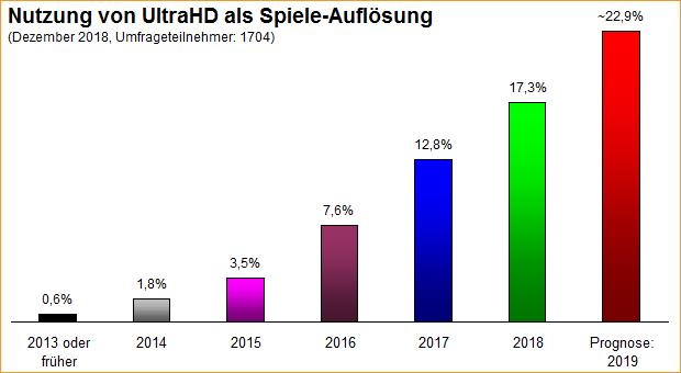 Umfrage-Auswertung: Nutzung von UltraHD als Spiele-Auflösung 2013-2019
